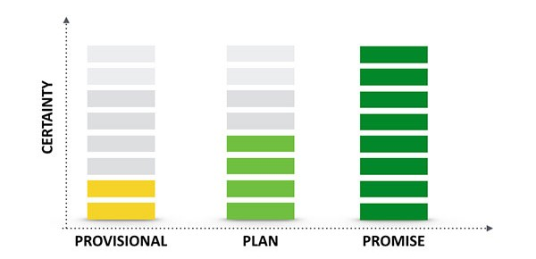 Provision, Plan, and Promise: The Power of Clear Expectations