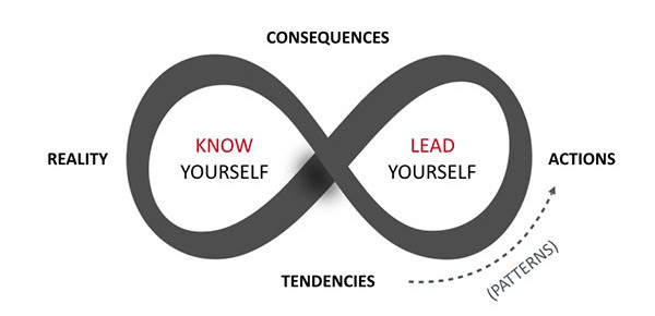Know Yourself to Lead Yourself