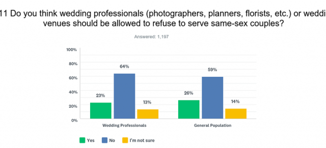 Survey Results Show Support For LGBTQ Access to Industry Services